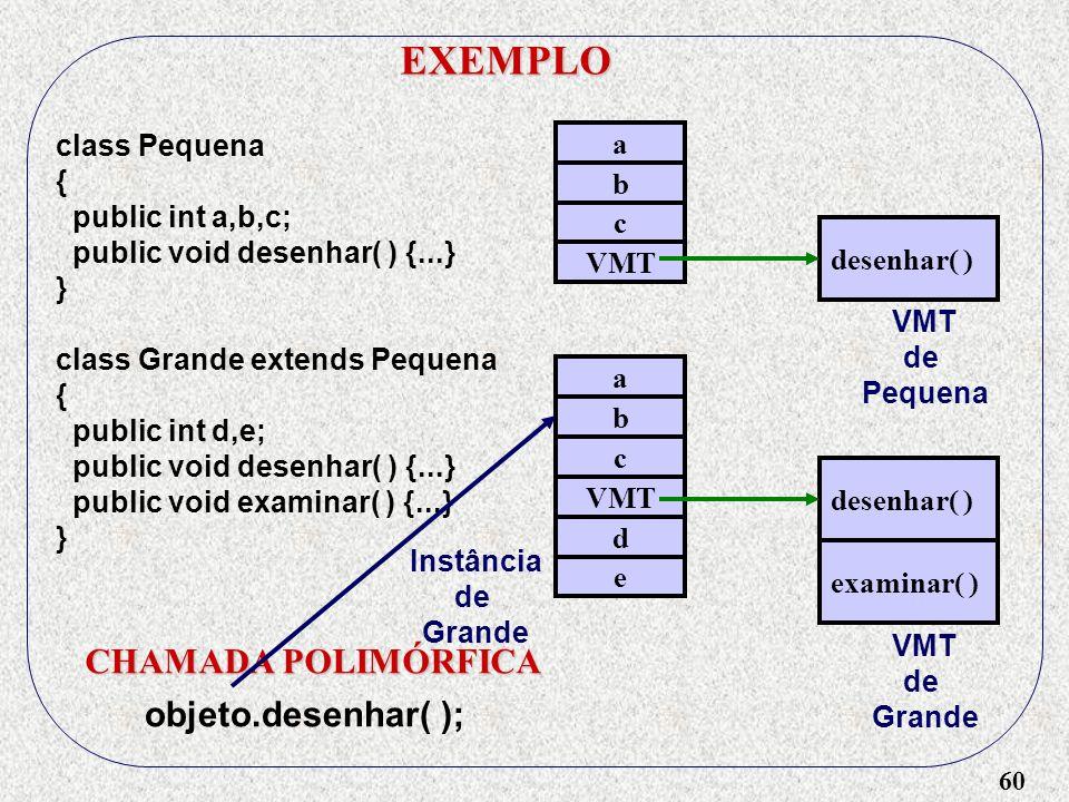 60 EXEMPLO class Pequena { public int a,b,c; public void desenhar( ) {...} } class Grande extends Pequena { public int d,e; public void desenhar( ) {.
