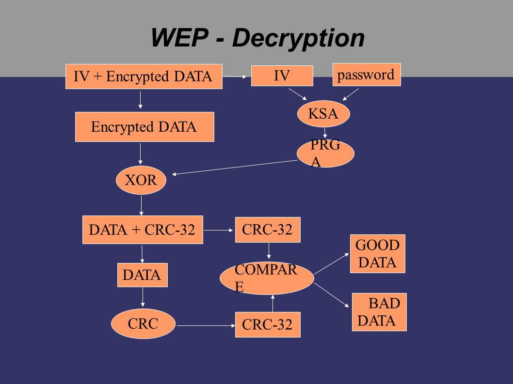 WEP - Decryption IV Encrypted DATA IV + Encrypted DATA password KSA PRG A XOR DATA + CRC-32 CRC-32 DATA CRC CRC-32 COMPAR E GOOD DATA BAD DATA
