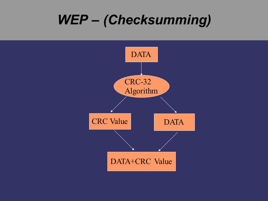 WEP – (Encryption) IV IV + password password KSA PRGA DATA + CRC-32 XOR Encrypted DATA