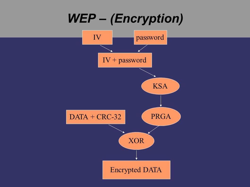 WEP – (Encryption) IV IV + password password KSA PRGA DATA + CRC-32 XOR Encrypted DATA