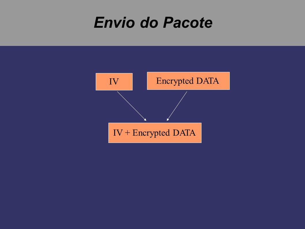 WEP - Decryption IV Encrypted DATA IV + Encrypted DATA password KSA PRG A XOR DATA + CRC-32 CRC-32 DATA CRC CRC-32 COMPAR E GOOD DATA BAD DATA