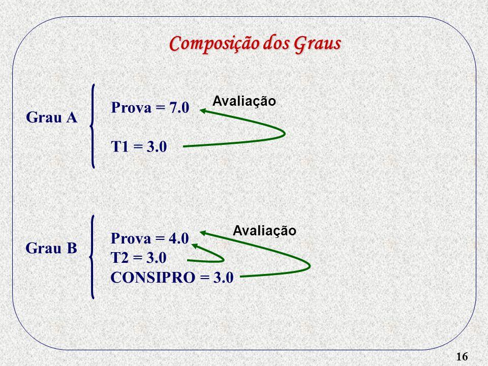 16 Composição dos Graus Grau A Prova = 7.0 T1 = 3.0 Grau B Prova = 4.0 T2 = 3.0 CONSIPRO = 3.0 Avaliação