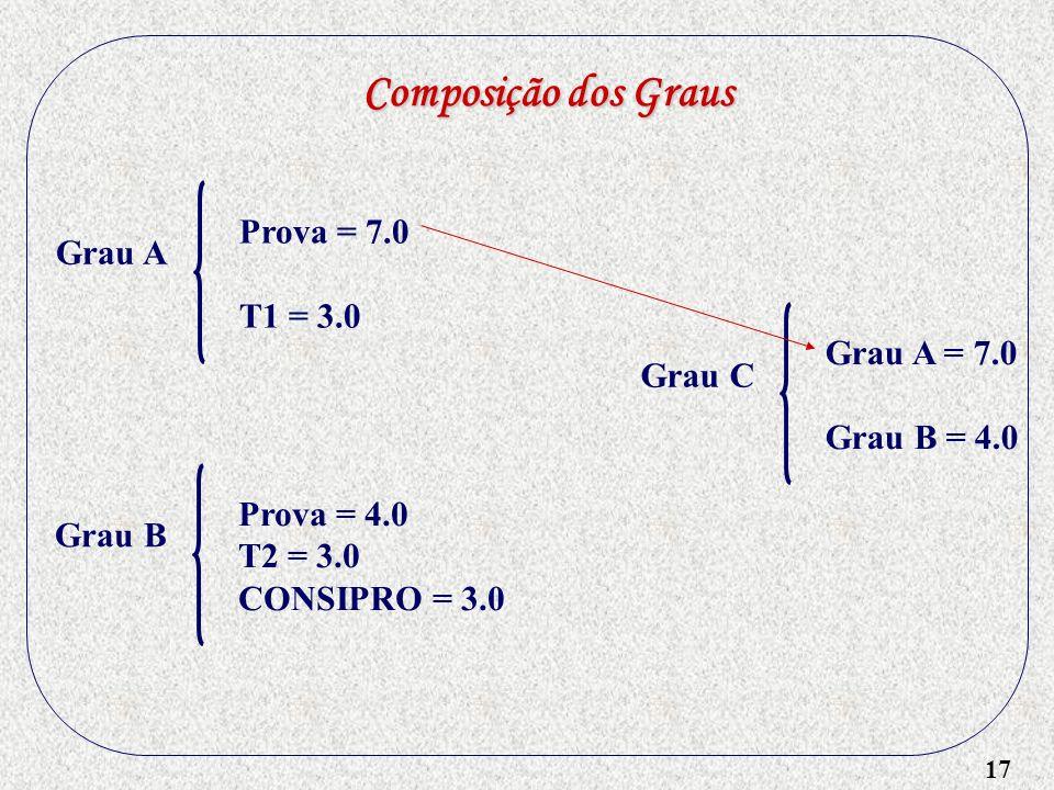 17 Composição dos Graus Grau A Prova = 7.0 T1 = 3.0 Grau B Prova = 4.0 T2 = 3.0 CONSIPRO = 3.0 Grau C Grau A = 7.0 Grau B = 4.0