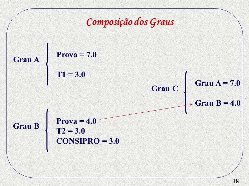 18 Composição dos Graus Grau A Prova = 7.0 T1 = 3.0 Grau B Prova = 4.0 T2 = 3.0 CONSIPRO = 3.0 Grau C Grau A = 7.0 Grau B = 4.0