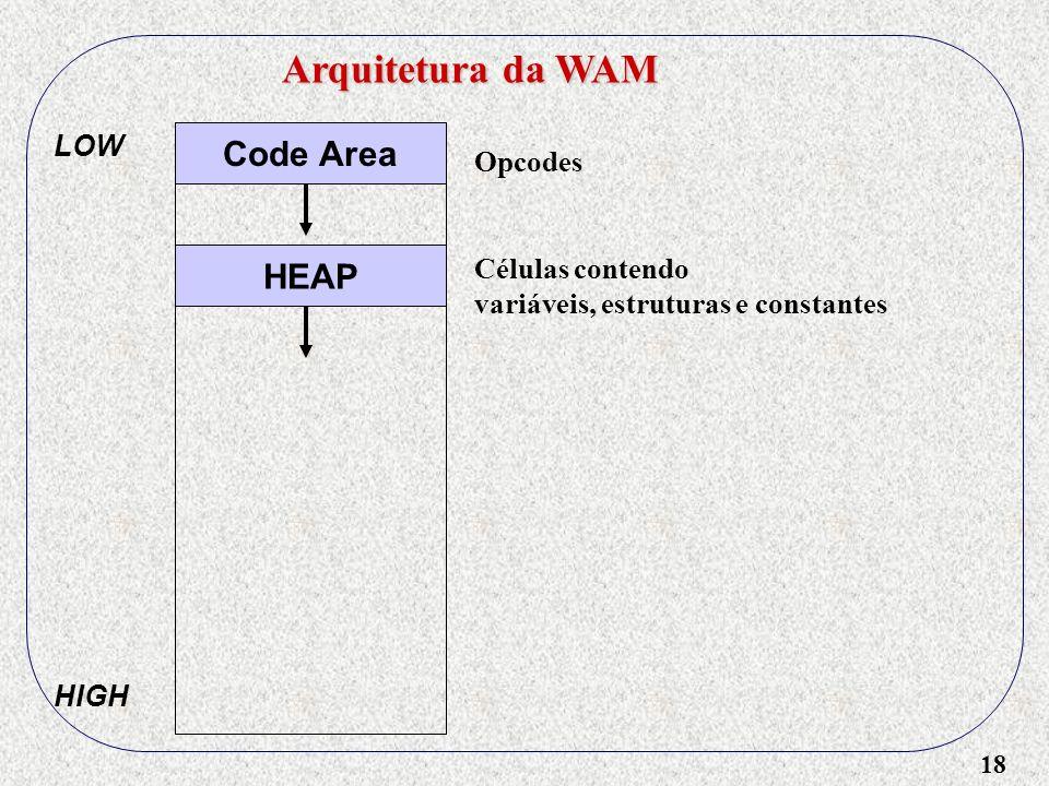 18 Arquitetura da WAM Code Area HEAP LOW HIGH Células contendo variáveis, estruturas e constantes Opcodes