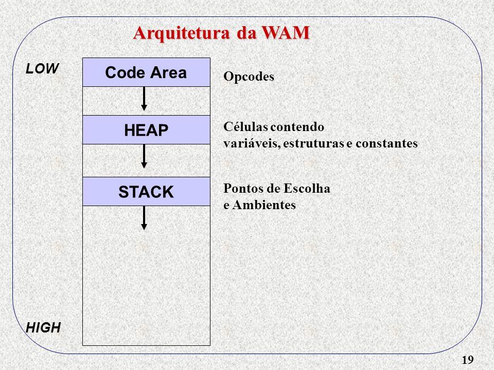 19 Arquitetura da WAM Code Area HEAP STACK LOW HIGH Pontos de Escolha e Ambientes Opcodes Células contendo variáveis, estruturas e constantes