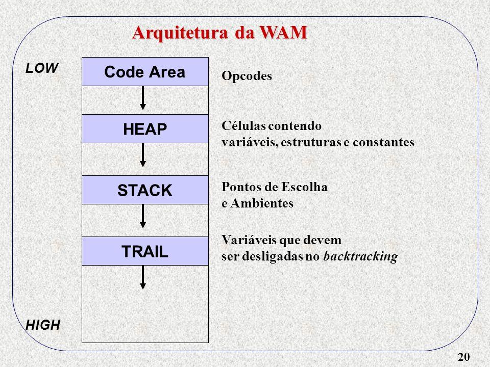 20 Arquitetura da WAM Code Area HEAP STACK TRAIL LOW HIGH Variáveis que devem ser desligadas no backtracking Pontos de Escolha e Ambientes Opcodes Células contendo variáveis, estruturas e constantes