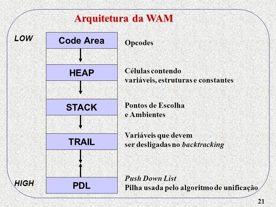 21 Arquitetura da WAM Code Area HEAP STACK TRAIL PDL LOW HIGH Push Down List Pilha usada pelo algoritmo de unificação Variáveis que devem ser desligadas no backtracking Pontos de Escolha e Ambientes Opcodes Células contendo variáveis, estruturas e constantes