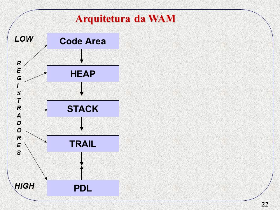 22 Arquitetura da WAM Code Area HEAP STACK TRAIL PDL LOW HIGH REGISTRADORESREGISTRADORES