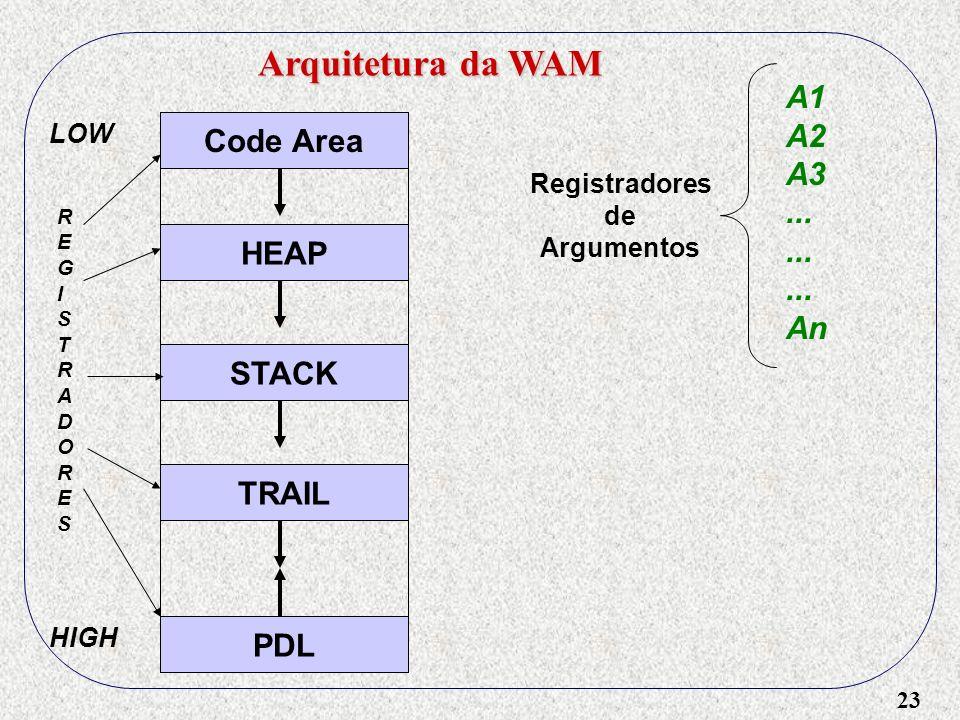 23 Arquitetura da WAM Code Area HEAP STACK TRAIL PDL LOW HIGH REGISTRADORESREGISTRADORES Registradores de Argumentos A1 A2 A3...
