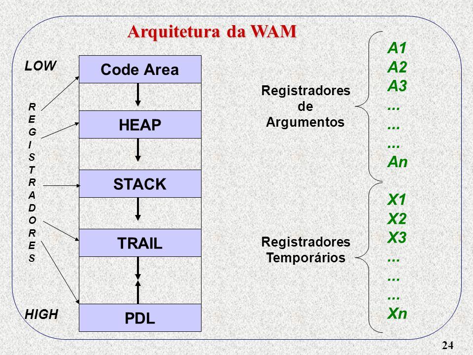 24 Arquitetura da WAM Code Area HEAP STACK TRAIL PDL LOW HIGH Registradores de Argumentos A1 A2 A3... An REGISTRADORESREGISTRADORES Registradores Temp