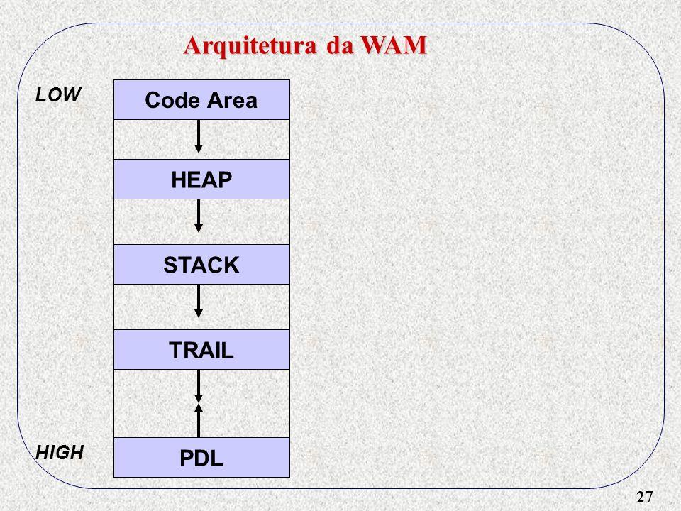 27 Arquitetura da WAM Code Area HEAP STACK TRAIL PDL LOW HIGH