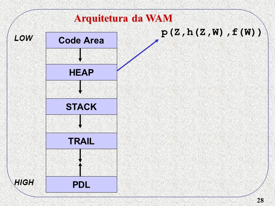 28 Arquitetura da WAM Code Area HEAP STACK TRAIL PDL LOW HIGH p(Z,h(Z,W),f(W))