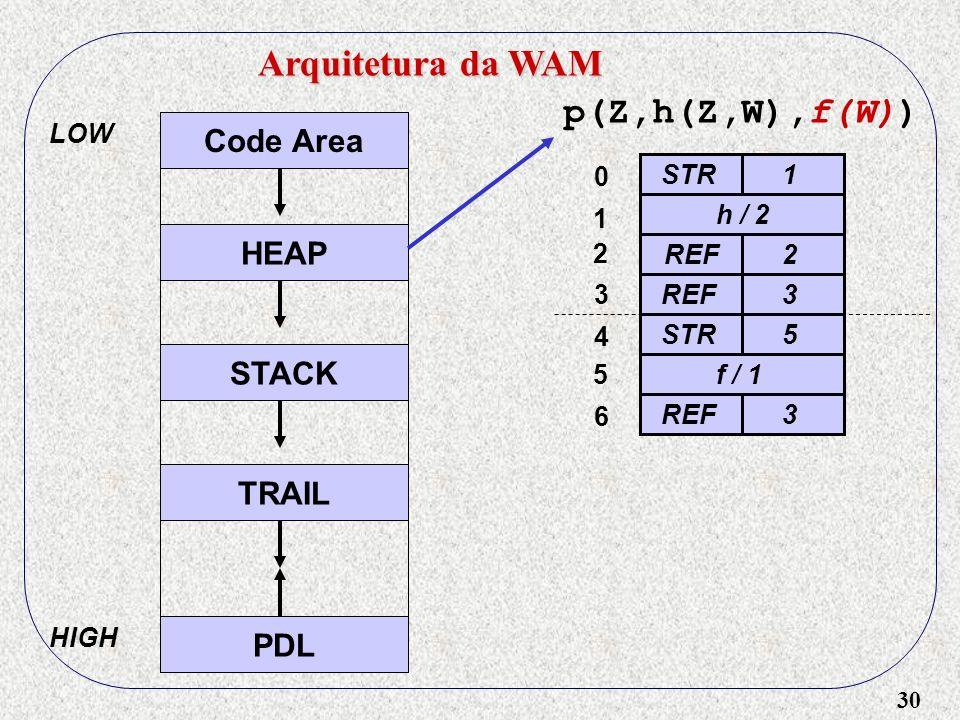 30 Arquitetura da WAM Code Area HEAP STACK TRAIL PDL LOW HIGH p(Z,h(Z,W),f(W)) STR1 h / 2 REF2 3STR5 f / 1 REF3 0 1 2 3 4 5 6