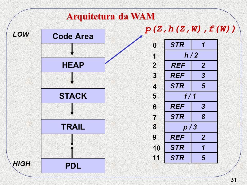 31 Arquitetura da WAM Code Area HEAP STACK TRAIL PDL LOW HIGH p(Z,h(Z,W),f(W)) STR1 h / 2 REF2 3STR5 f / 1 REF3STR8 p / 3 REF2STR1 5 0 1 2 3 4 5 6 7 8
