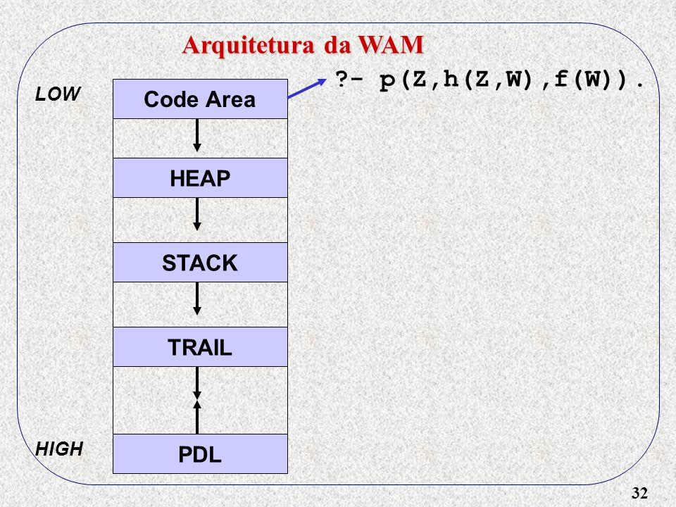 32 Arquitetura da WAM Code Area HEAP STACK TRAIL PDL LOW HIGH - p(Z,h(Z,W),f(W)).