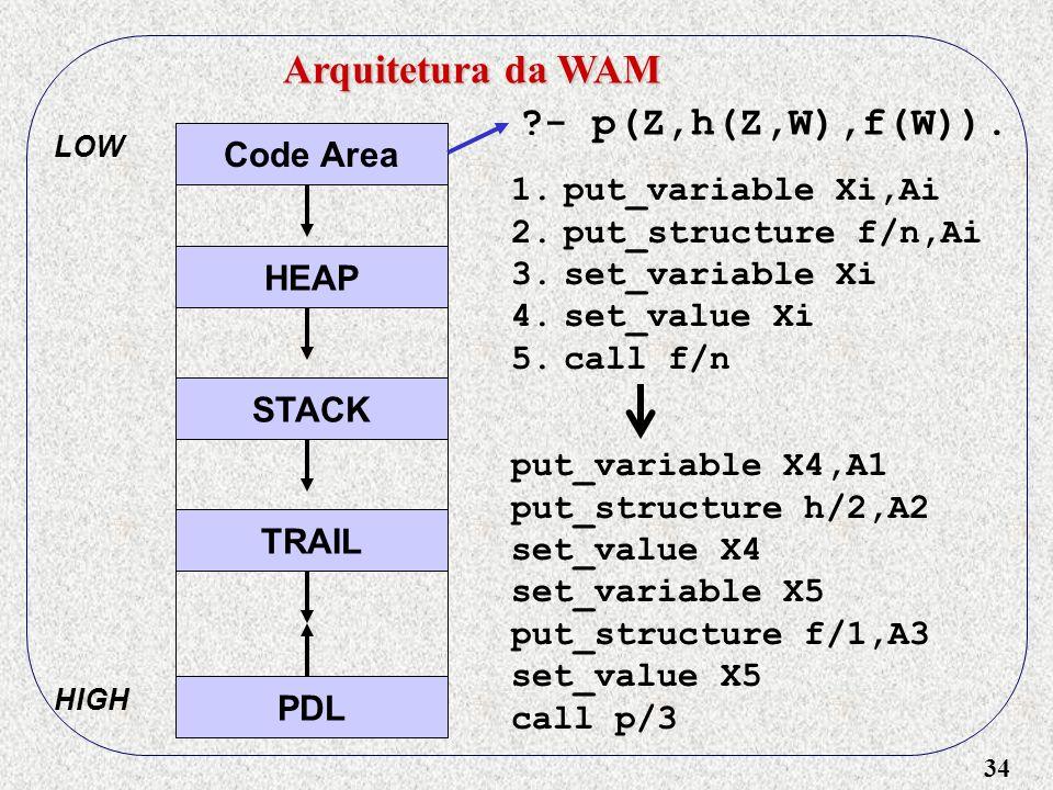 34 Arquitetura da WAM Code Area HEAP STACK TRAIL PDL LOW HIGH put_variable X4,A1 put_structure h/2,A2 set_value X4 set_variable X5 put_structure f/1,A3 set_value X5 call p/3 - p(Z,h(Z,W),f(W)).