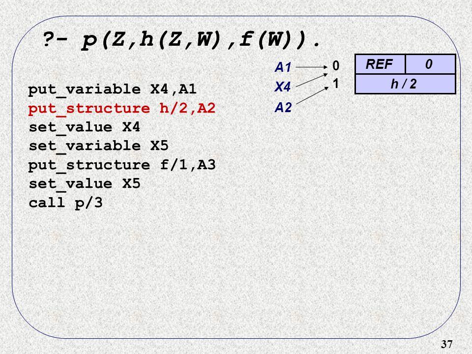 37 ?- p(Z,h(Z,W),f(W)). REF0 0 ?- p(Z,h(Z,W),f(W)). put_variable X4,A1 put_structure h/2,A2 set_value X4 set_variable X5 put_structure f/1,A3 set_valu