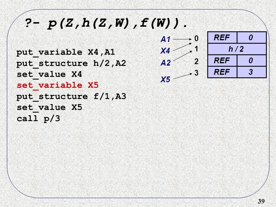 39 ?- p(Z,h(Z,W),f(W)). REF0 0 ?- p(Z,h(Z,W),f(W)). put_variable X4,A1 put_structure h/2,A2 set_value X4 set_variable X5 put_structure f/1,A3 set_valu