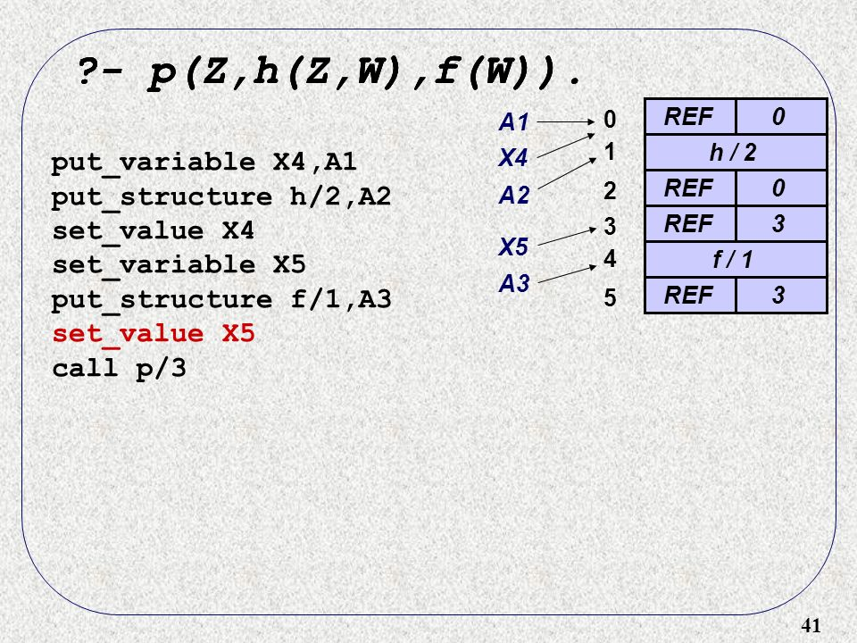 41 ?- p(Z,h(Z,W),f(W)). REF0 0 ?- p(Z,h(Z,W),f(W)). put_variable X4,A1 put_structure h/2,A2 set_value X4 set_variable X5 put_structure f/1,A3 set_valu