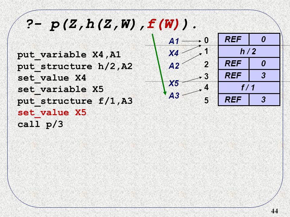 44 ?- p(Z,h(Z,W),f(W)). REF0 0 ?- p(Z,h(Z,W),f(W) put_variable X4,A1 put_structure h/2,A2 set_value X4 set_variable X5 put_structure f/1,A3 set_value
