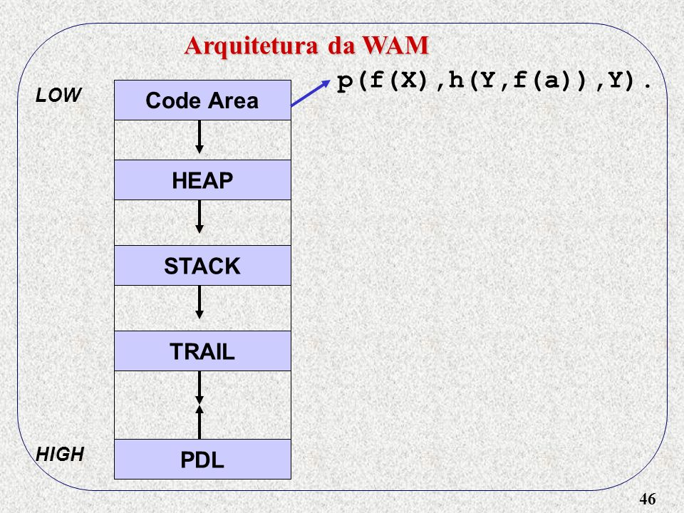 46 Arquitetura da WAM Code Area HEAP STACK TRAIL PDL LOW HIGH p(f(X),h(Y,f(a)),Y).