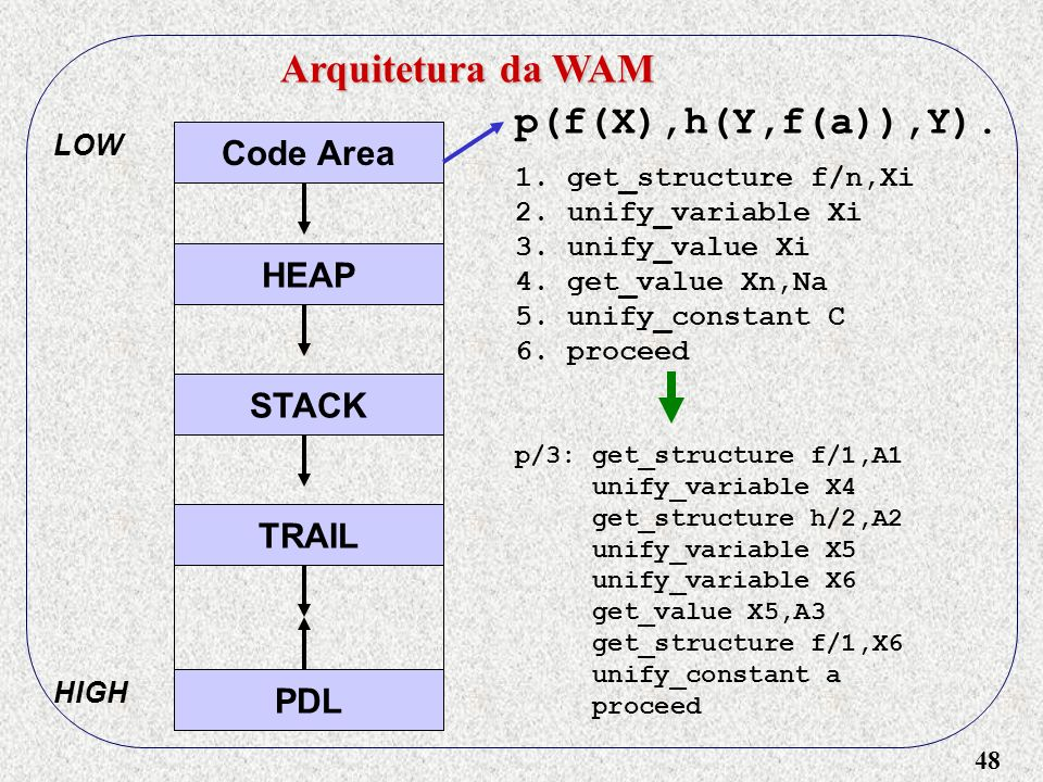 48 Arquitetura da WAM Code Area HEAP STACK TRAIL PDL LOW HIGH p(f(X),h(Y,f(a)),Y). 1.get_structure f/n,Xi 2.unify_variable Xi 3.unify_value Xi 4.get_v
