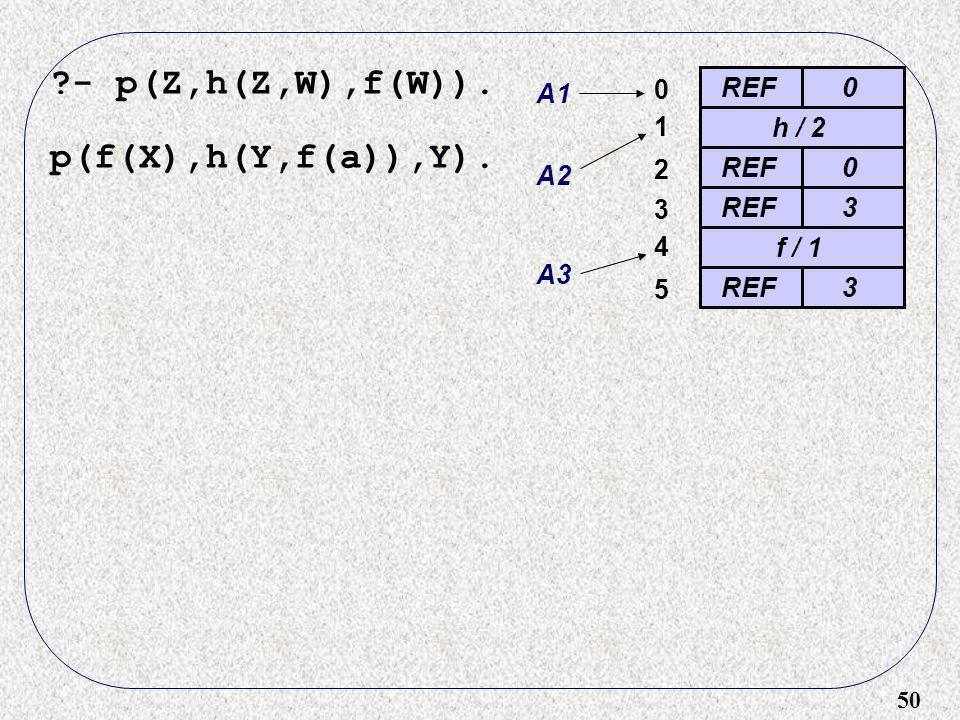 50 ?- p(Z,h(Z,W),f(W)). p(f(X),h(Y,f(a)),Y). REF0 0 A1 h / 2 A2 1 REF0 2 3 3 f / 1 4 A3 REF3 5