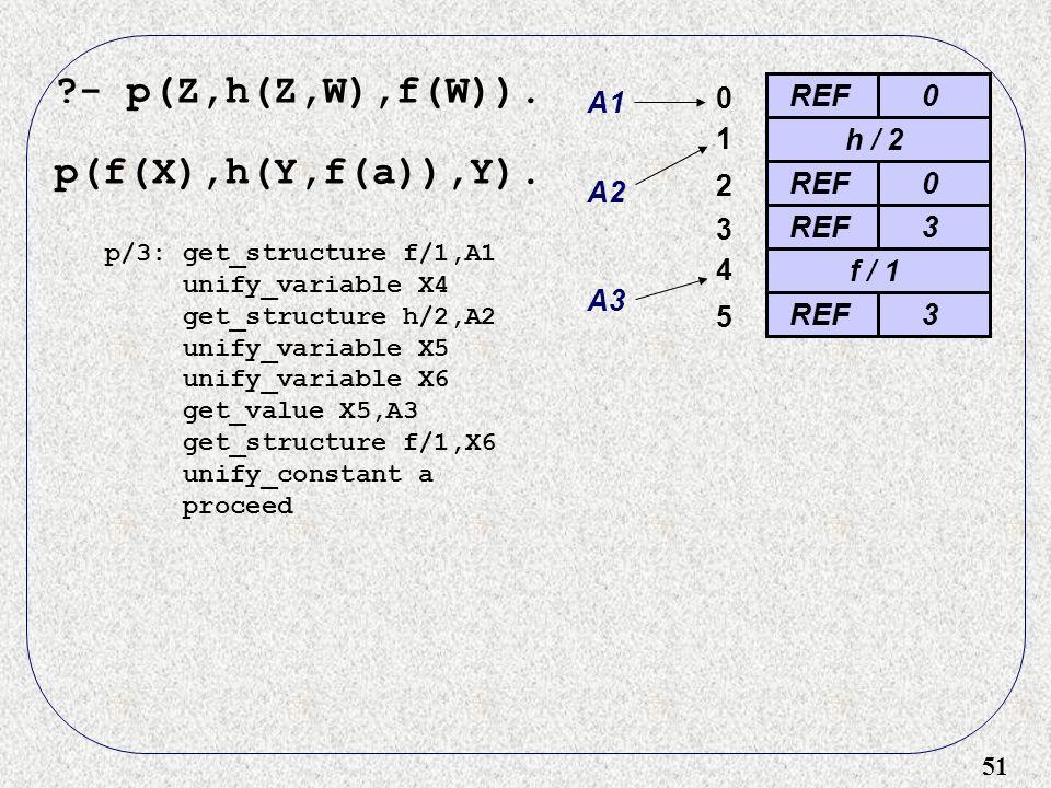 51 - p(Z,h(Z,W),f(W)). p(f(X),h(Y,f(a)),Y).