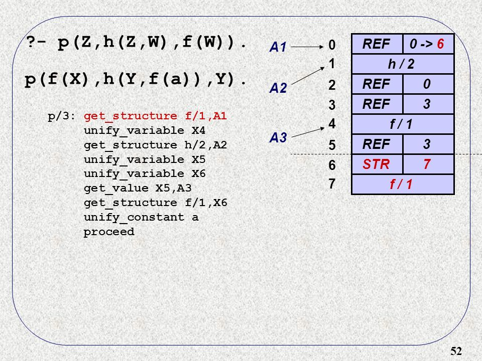 52 - p(Z,h(Z,W),f(W)). p(f(X),h(Y,f(a)),Y).