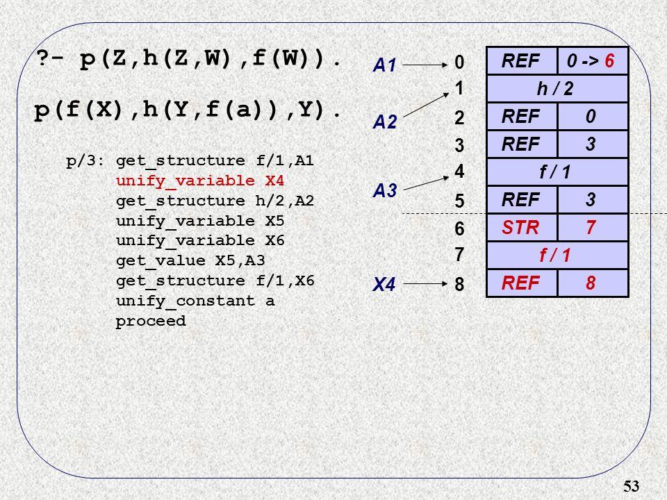 53 - p(Z,h(Z,W),f(W)). p(f(X),h(Y,f(a)),Y).