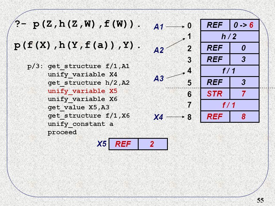55 - p(Z,h(Z,W),f(W)). p(f(X),h(Y,f(a)),Y).
