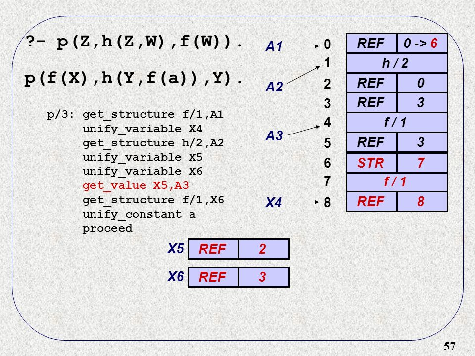57 ?- p(Z,h(Z,W),f(W)). p(f(X),h(Y,f(a)),Y). REF0 -> 6 0 A1 h / 2 A2 1 REF0 2 3 3 f / 1 4 A3 REF3 5 p/3: get_structure f/1,A1 unify_variable X4 get_st