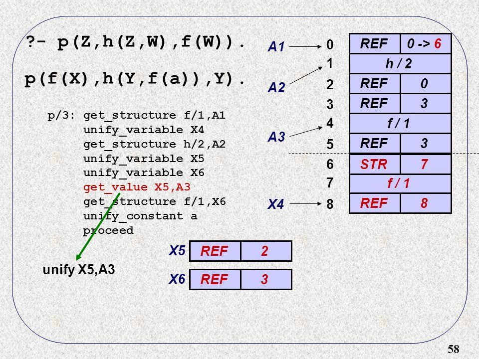 58 - p(Z,h(Z,W),f(W)). p(f(X),h(Y,f(a)),Y).