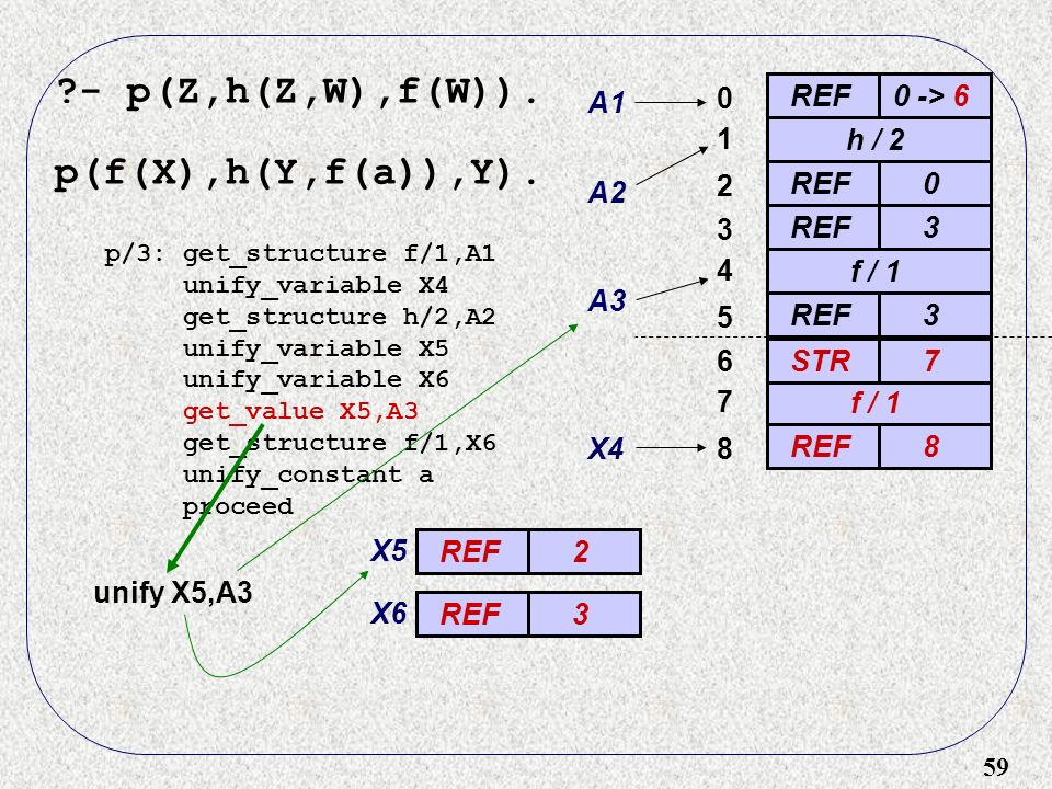 59 ?- p(Z,h(Z,W),f(W)). p(f(X),h(Y,f(a)),Y). REF0 -> 6 0 A1 h / 2 A2 1 REF0 2 3 3 f / 1 4 A3 REF3 5 p/3: get_structure f/1,A1 unify_variable X4 get_st