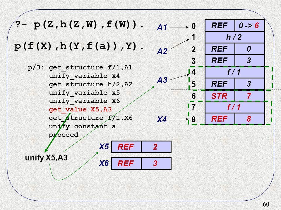 60 - p(Z,h(Z,W),f(W)). p(f(X),h(Y,f(a)),Y).