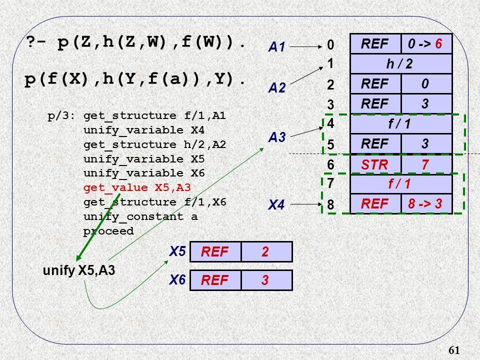 61 - p(Z,h(Z,W),f(W)). p(f(X),h(Y,f(a)),Y).