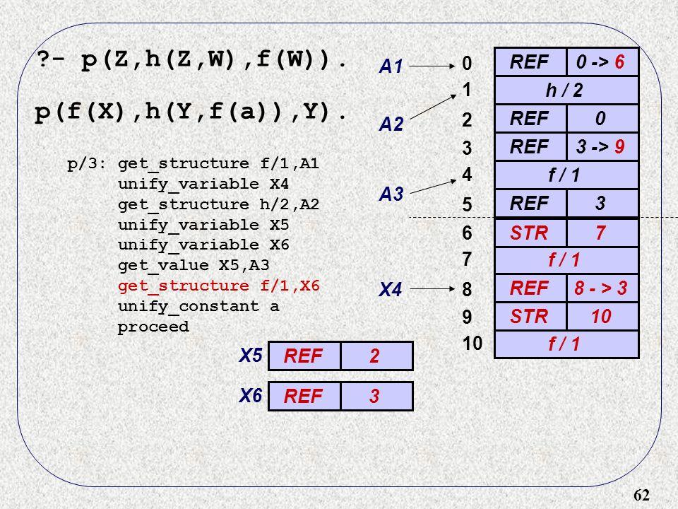 62 - p(Z,h(Z,W),f(W)). p(f(X),h(Y,f(a)),Y).