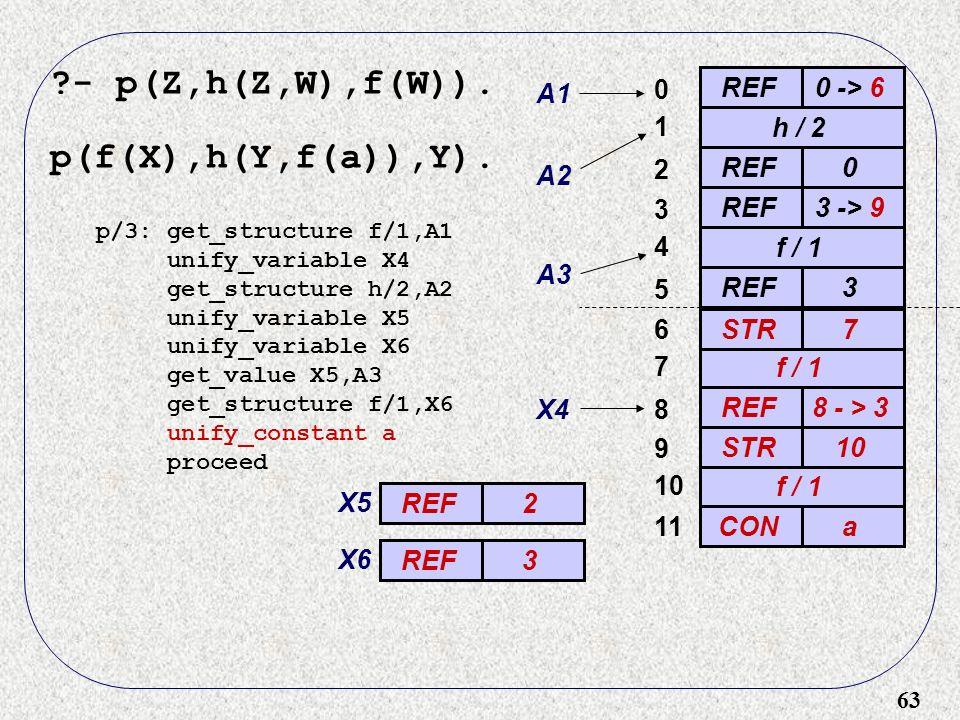 63 - p(Z,h(Z,W),f(W)). p(f(X),h(Y,f(a)),Y).