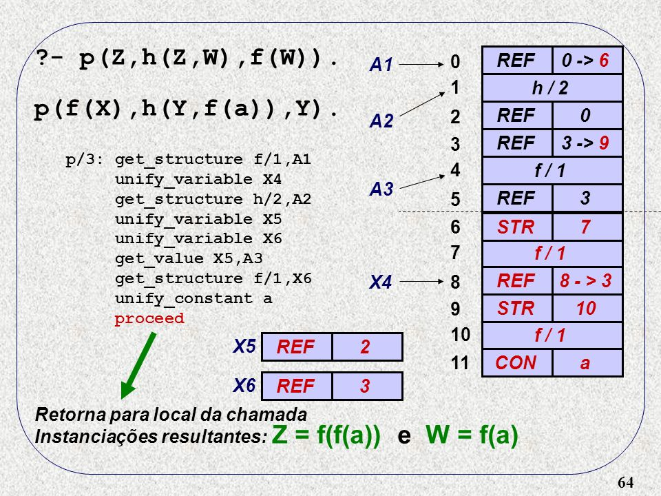 64 ?- p(Z,h(Z,W),f(W)). p(f(X),h(Y,f(a)),Y). REF0 -> 6 0 A1 h / 2 A2 1 REF0 2 3 -> 9 3 f / 1 4 A3 REF3 5 p/3: get_structure f/1,A1 unify_variable X4 g
