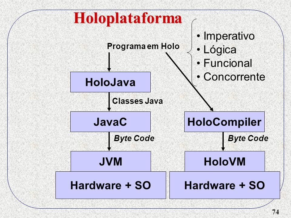 74 Holoplataforma HoloJava Programa em Holo Classes Java JavaC Byte Code JVM Hardware + SO Imperativo Lógica Funcional Concorrente HoloCompiler Byte Code HoloVM Hardware + SO
