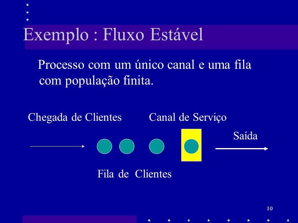 10 Exemplo : Fluxo Estável Processo com um único canal e uma fila com população finita. Chegada de Clientes Canal de Serviço Saída Fila de Clientes