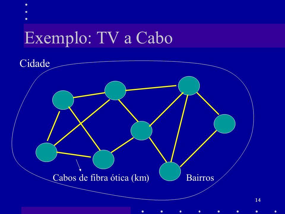 14 Exemplo: TV a Cabo Cidade Cabos de fibra ótica (km) Bairros