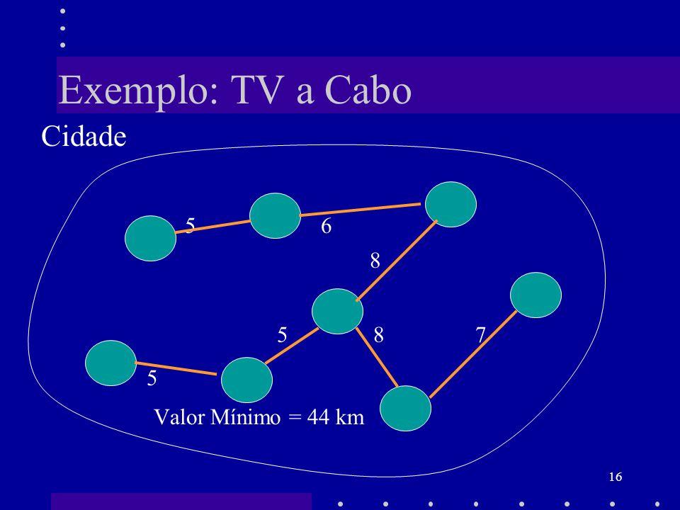 16 Exemplo: TV a Cabo Cidade 5 6 8 5 8 7 5 Valor Mínimo = 44 km