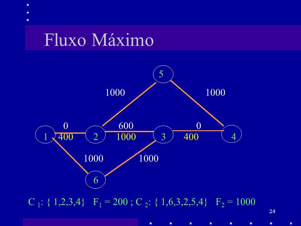 24 Fluxo Máximo 5 1000 1000 0 600 0 1 400 2 1000 3 400 4 1000 1000 6 C 1 : { 1,2,3,4} F 1 = 200 ; C 2 : { 1,6,3,2,5,4} F 2 = 1000