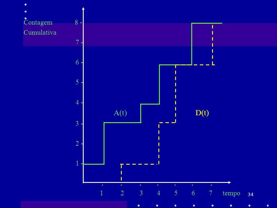 34 Contagem 8 - Cumulativa 7 - 6 - 5 - 4 - A(t) D(t) 3 - 2 - 1 -....... 1 2 3 4 5 6 7 tempo