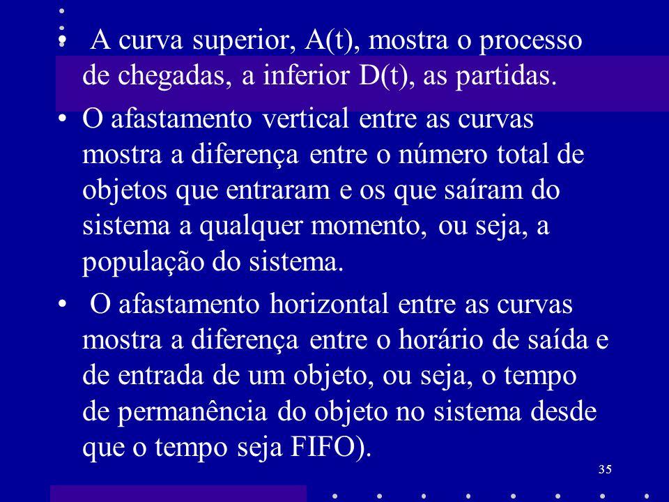 35 A curva superior, A(t), mostra o processo de chegadas, a inferior D(t), as partidas. O afastamento vertical entre as curvas mostra a diferença entr