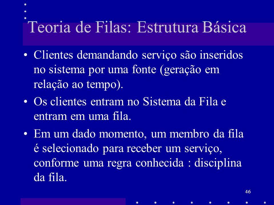 46 Teoria de Filas: Estrutura Básica Clientes demandando serviço são inseridos no sistema por uma fonte (geração em relação ao tempo). Os clientes ent