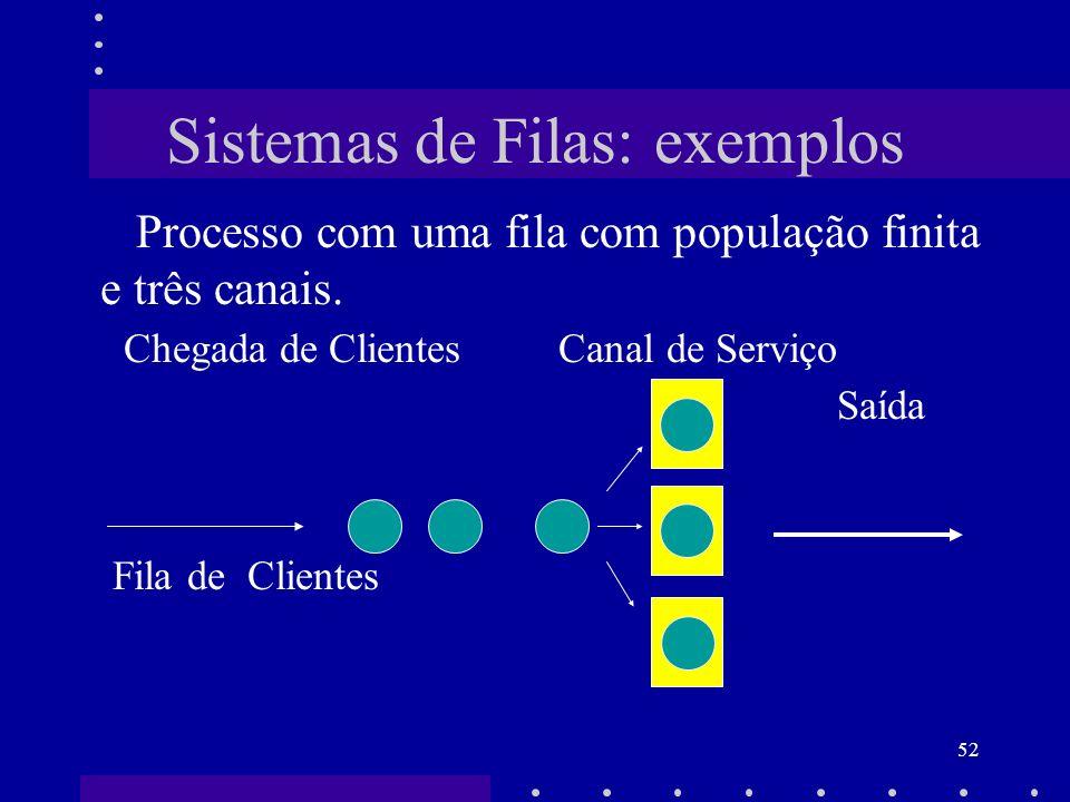 52 Sistemas de Filas: exemplos Processo com uma fila com população finita e três canais. Chegada de Clientes Canal de Serviço Saída Fila de Clientes