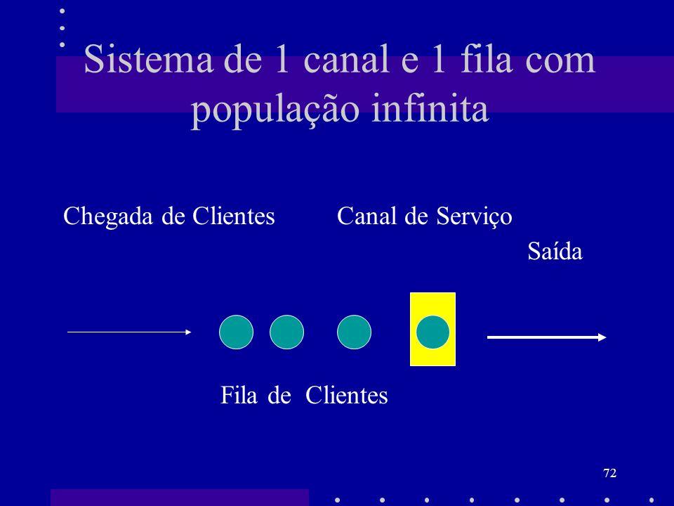 72 Sistema de 1 canal e 1 fila com população infinita Chegada de Clientes Canal de Serviço Saída Fila de Clientes